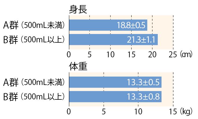 出典: 岡田知雄「子どもの生活習慣病の改善と牛乳摂取の効果」『食の科学』光琳(2003年)